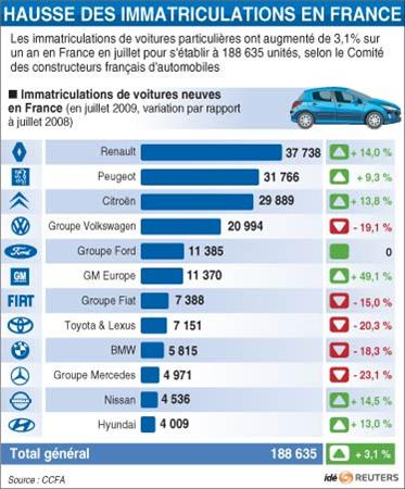 OFRBS-FRANCE-AUTOMOBILE-IMMATRICULATIONS-20090803