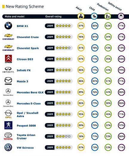 test_euroncap_novembre_2009