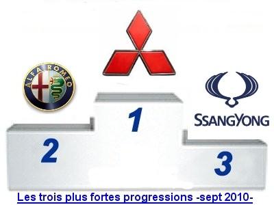 Photo podium progression 09 2010 Le classement des marques sur le marché automobile français en septembre 2010