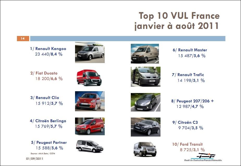 march automobile fran ais ao t 2011 en hausse globale blog automobile. Black Bedroom Furniture Sets. Home Design Ideas