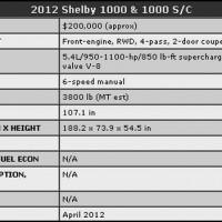 Photo Mustang shelby 1000.20 200x200 Ford Mustang Shelby 1000 : La très bonne moyenne... (vidéos)