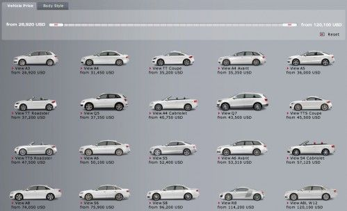 Pricings Audi US 2010