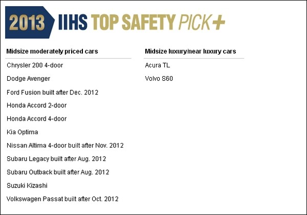 IIHS Top Safety Pick 2013