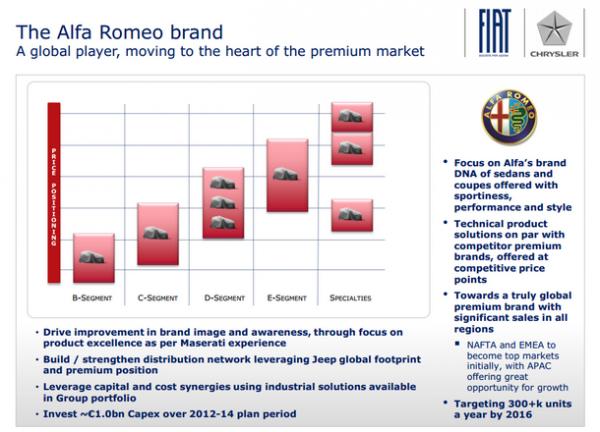 Plan produit Alfa Romeo