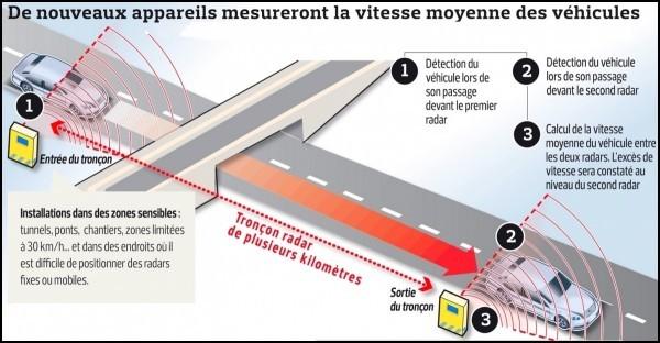 radars-troncons
