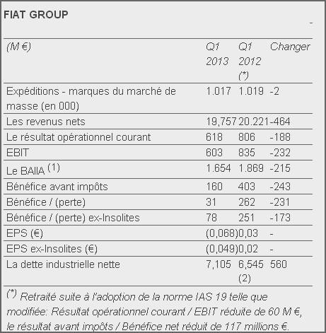 Fiat résultat net Q1 2013