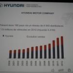 Hyundai 2013 blogueurs (19)