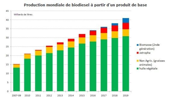 biocarburant-production-biodiesel