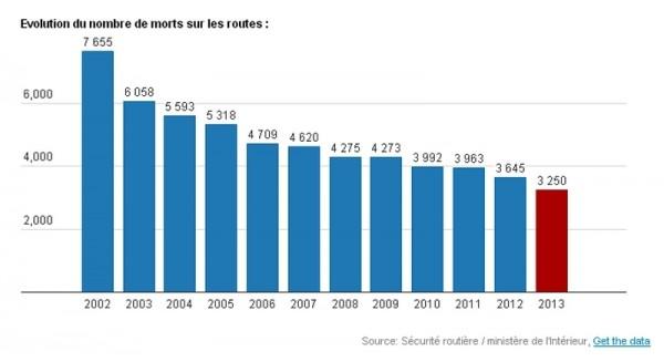 Sécurité routière évo entre 2002 et 2013