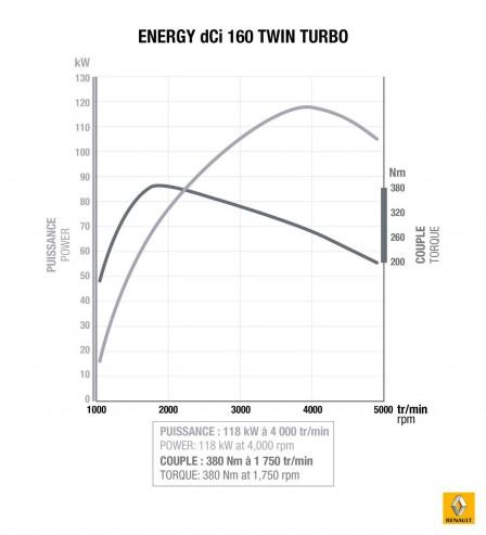 Renault Moteur L4 1.6 L Energy dCi 160 ch TwinTurbo.1