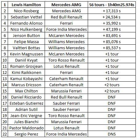 classement-GP-Malaisie-2014