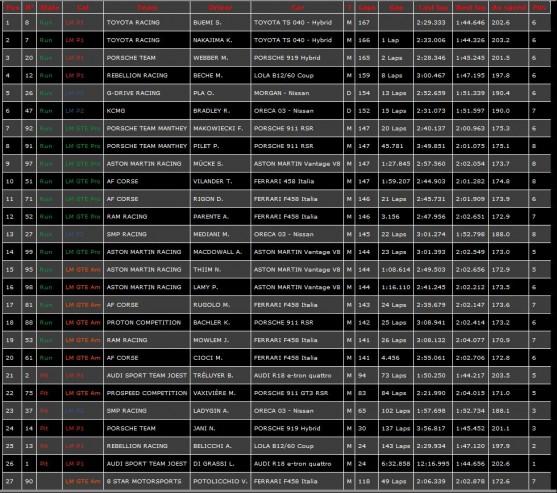 classement-wec-silverstone