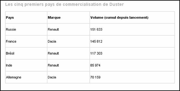 principaux marchés du Duster
