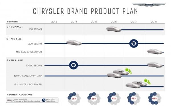 FCA Chrysler