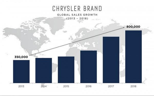 FCA Chrysler.1