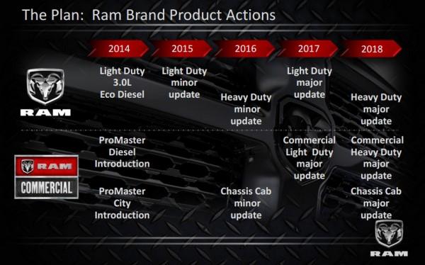 FCA RAM