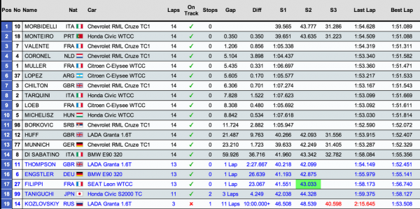 classement-course2-WTCC-Hungaroring