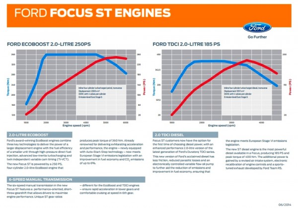 Ford Focus ST 2015 specifications moteur