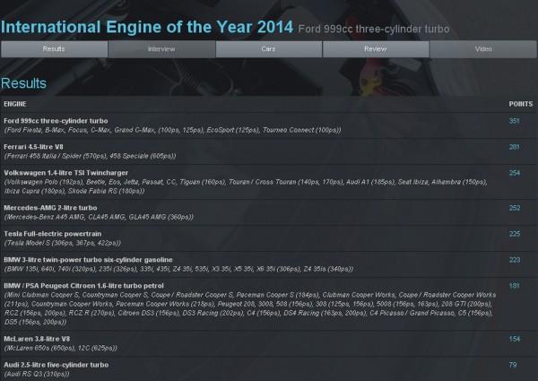Résultat de l'élection du moteur de l'année 2014