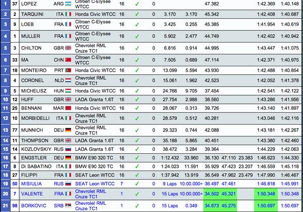 WTCC-classement-Moscou-course1