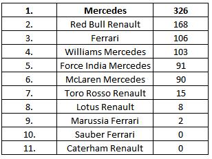 classement-constructeurs-silverstone-2014