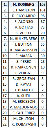 classement-pilotes-silverstone-2014