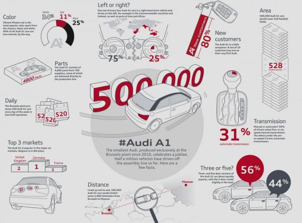 Audi 500.000 A1.1