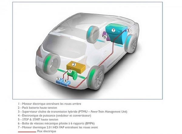 Peugeot schema  hybrid
