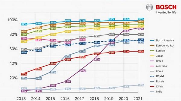 ESP les chiffres par Bosch -le tx d'équipement en ESP entre 2013 et 2021