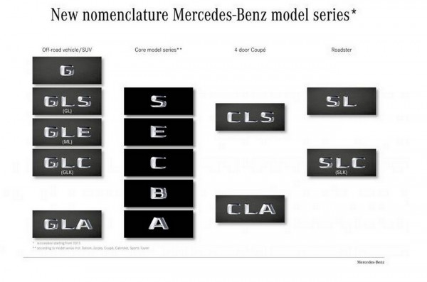 Mercedes Benz la nouvelle nomenclature des appellations