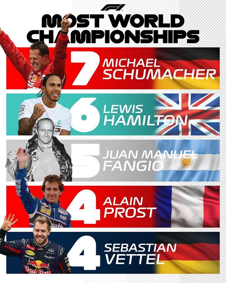rétrospective F1 2019 - Hamilton devient le 2e pilote le plus titré de l'histoire